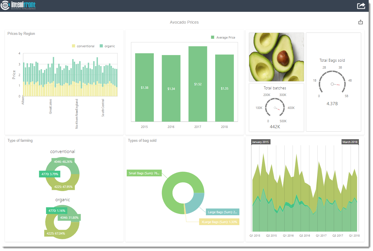 Beautiful Dashboards with IntelliFront BI
