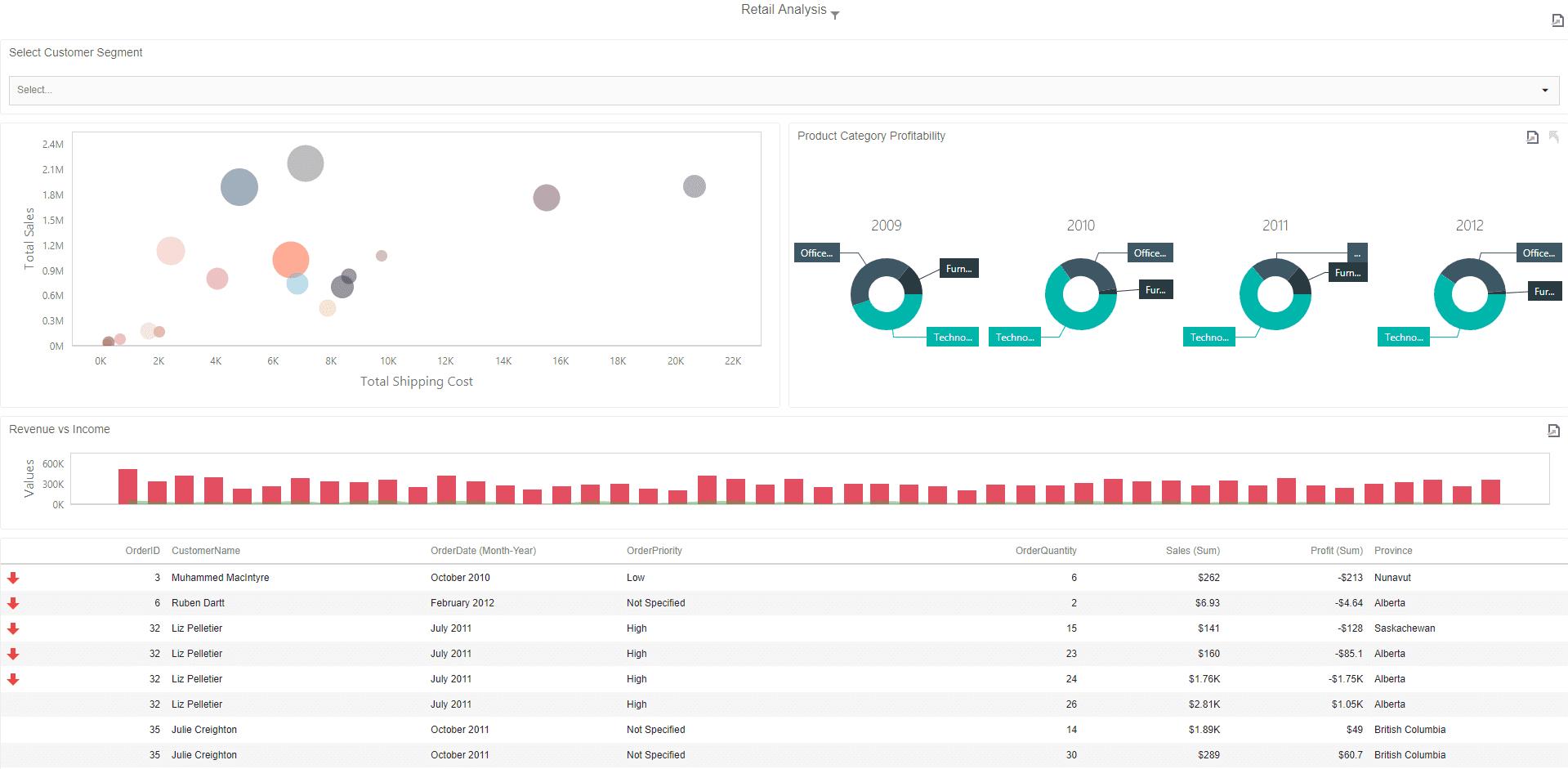 IntelliFront BI dashboard with drill down capabilities.