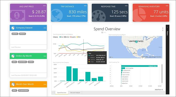 Real-Time Dashboard | KPI Scorecards and Dashboards | Business Intelligence Dashboard | Dashboard