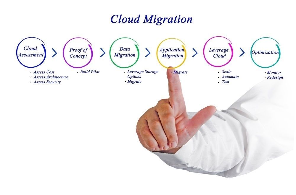 Cloud Migration | Cloud Computing | SaaS Software