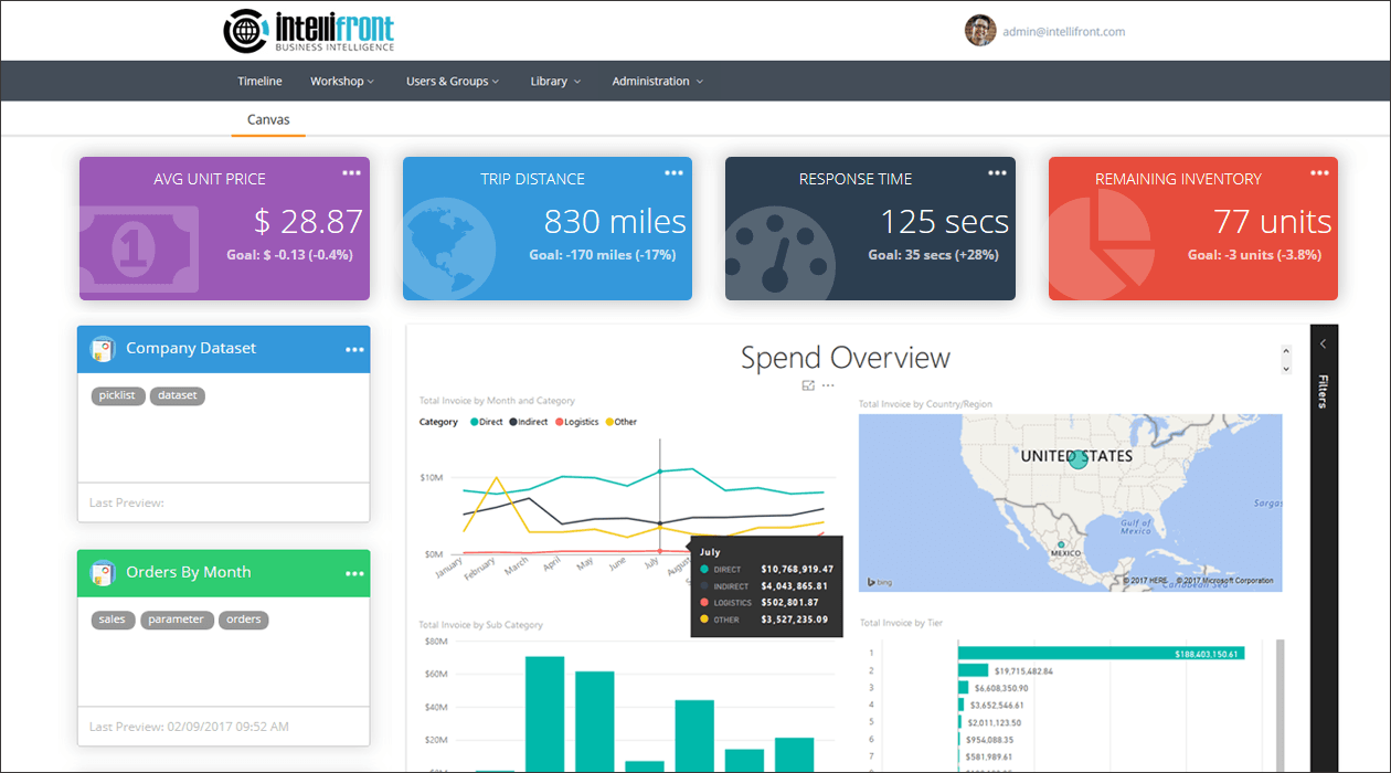 KPI Dashboard Software | Dashboard Business Intelligence | IntelliFront BI