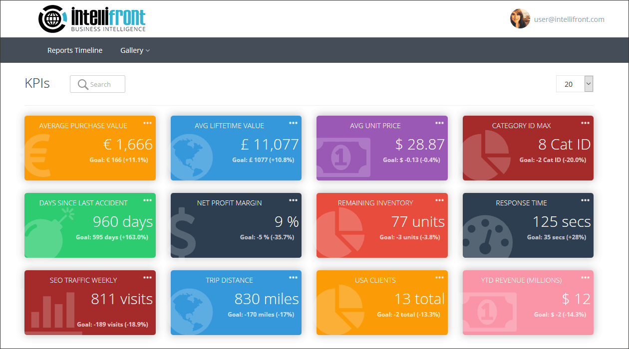 KPI Dashboard | Key Performance Indicators | IntelliFront BI