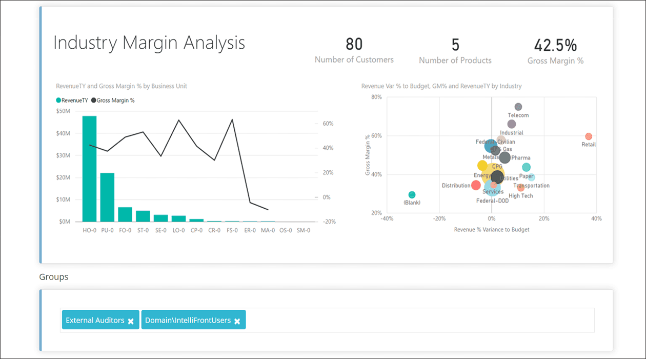 Reports & Dashboards | Mixed Environments | IntelliFront BI