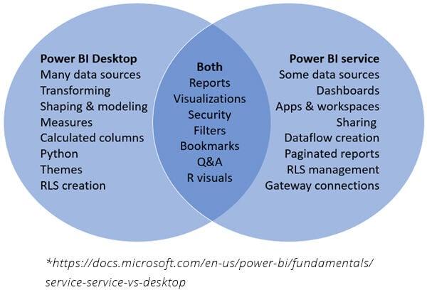 large-power-bi-venn-desktop-service