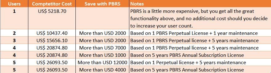 PBRS Competitive Comparison Chart