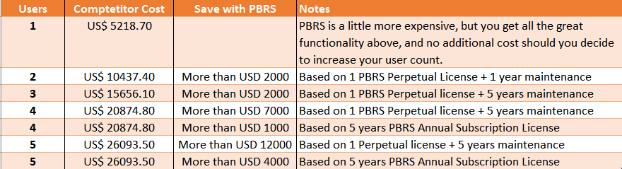 PBRS Competitive Comparison Chart