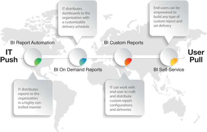 Business Intelligence | Report Distribution | Real-Time Dashboards