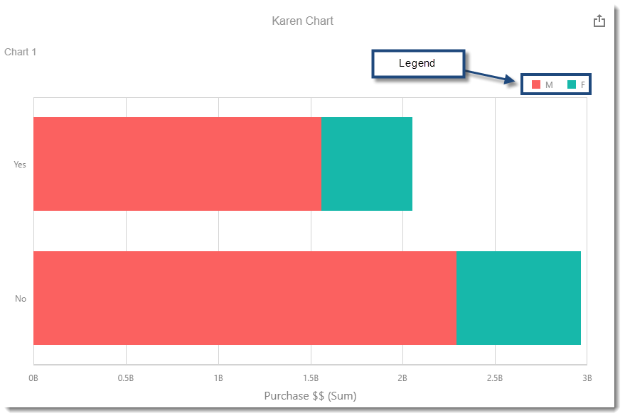 CKPI's and Dashboards: Creating Chart Visual Dashboard item in IntelliFront BI.