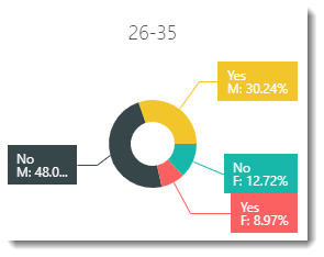 KPI's and Dashboards: Creating Pie Chart Visual Dashboard item in IntelliFront BI.