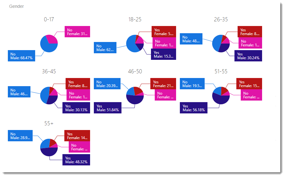 CKPI's and Dashboards: Creating Pie Chart Visual Dashboard item in IntelliFront BI.
