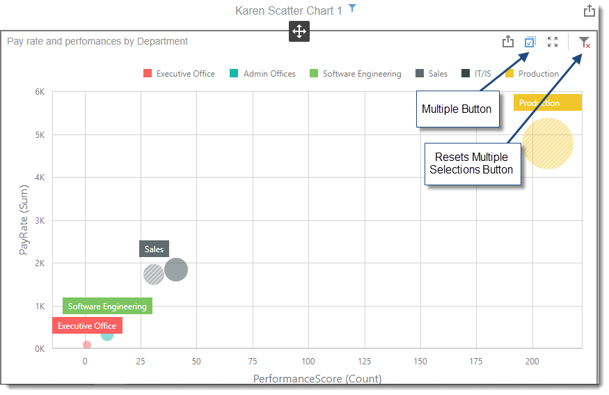 KPI's and Dashboards: Creating Scatter Chart Visual Dashboard item in IntelliFront BI.