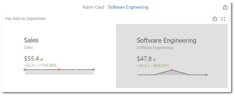 KPI's and Dashboards: Creating Cards Visual Dashboard item in IntelliFront BI.