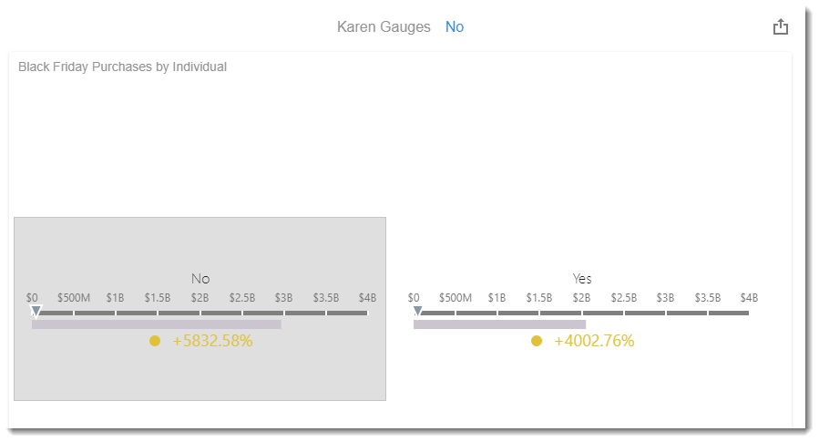 KPI's and Dashboards: Creating Gauges Visual Dashboard item in IntelliFront BI.