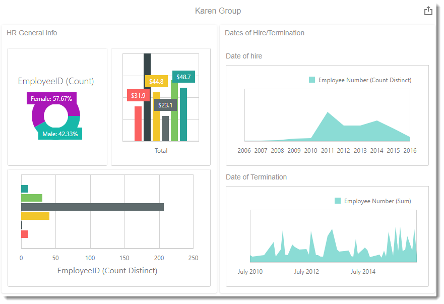 KPI's and Dashboards: Creating Groups Dashboard item in IntelliFront BI.