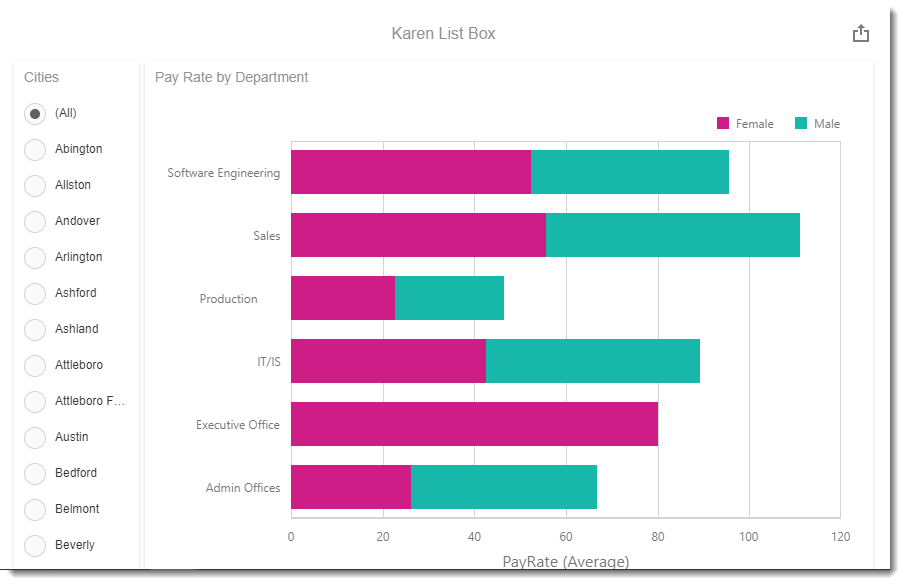 KPI's and Dashboards: Creating List Box Visual Dashboard item in IntelliFront BI.