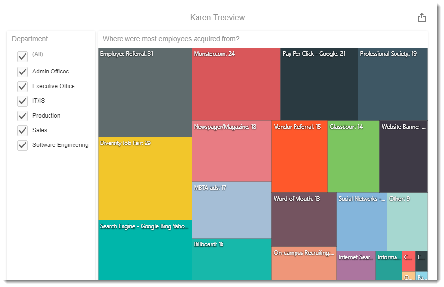 KPI's and Dashboards: Creating Tree View Visual Dashboard item in IntelliFront BI.